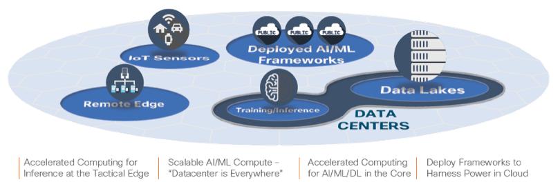 artificial intelligence AI/ML data center zero trust cisco