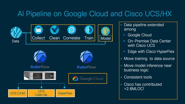 artificial intelligence AI pipeline google cloud