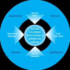 Data Gravity AI/ML Artificial Intelligence Cisco