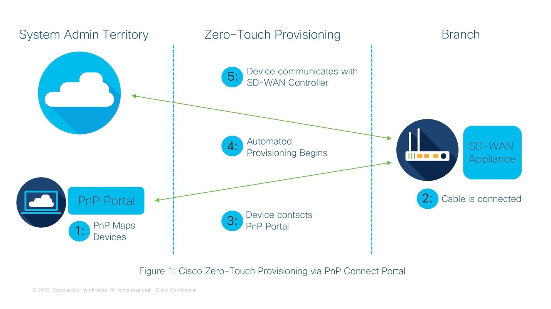 Cisco Zero Touch provisioning via PnP Connect Portal in SD-WAN