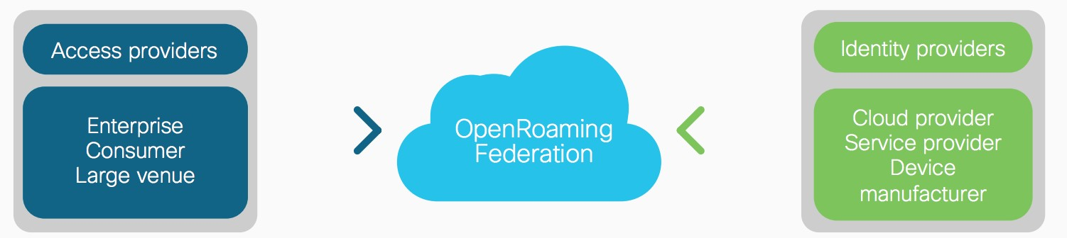 OpenRoaming