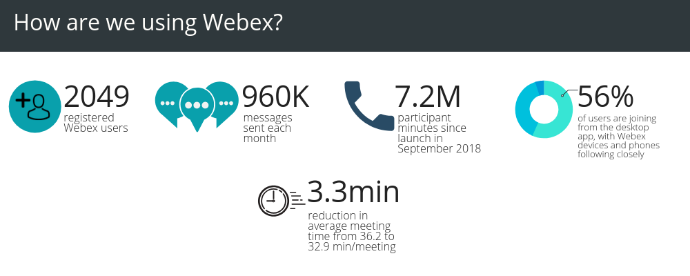 How are we using Webex?