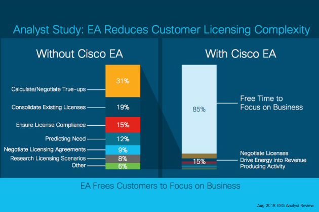 Analyst Study: EA Reduces Customer Licensing Complexity