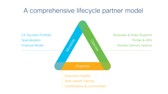A comprehensive lifecycle partner model