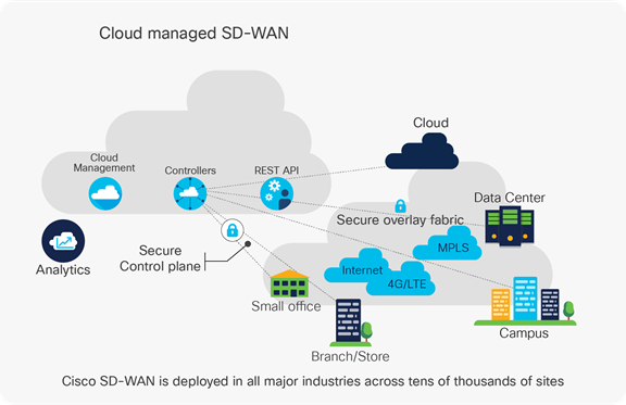 Cloud Managed SD-WAN - Cisco SD-WAN is deploed in all major industries across tens of thousands of sites.