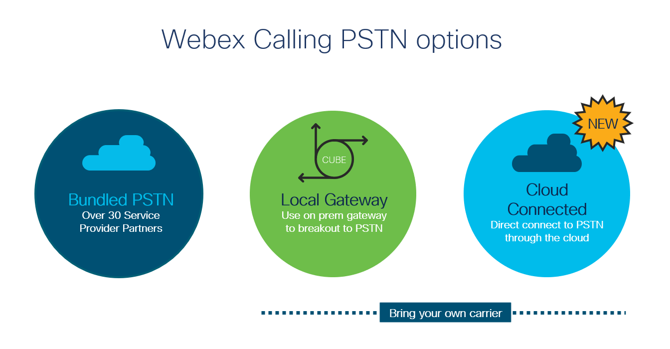 Webex Calling PSTN Options