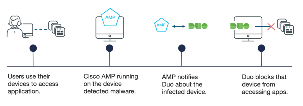 How Duo detects and responds to potential threats from endpoint devices