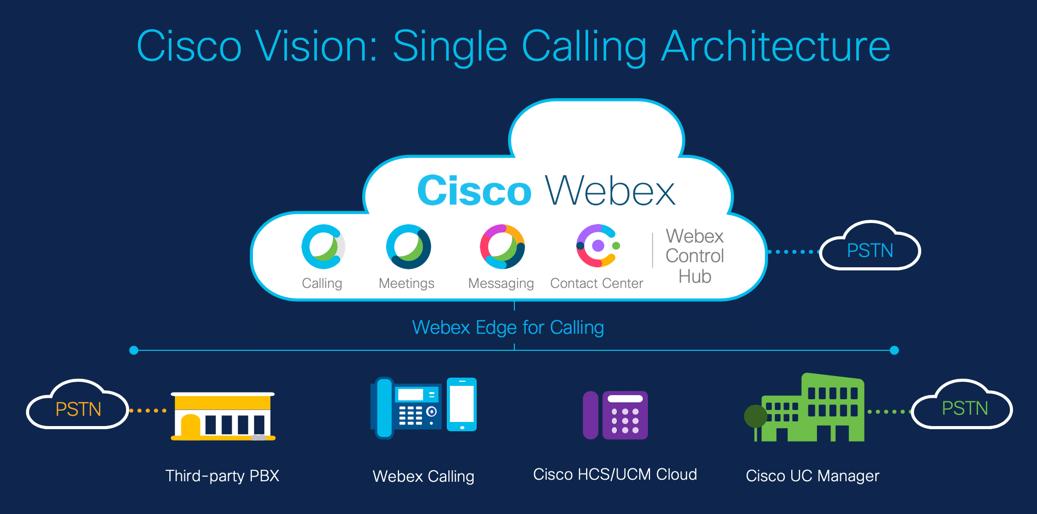 Cisco Vision: Single Calling Architecture
