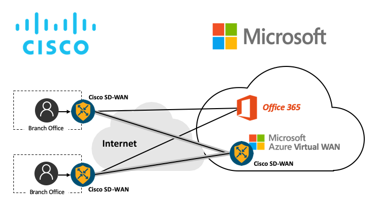 Cisco SD-WAN Cloud OnRamp for Office 365