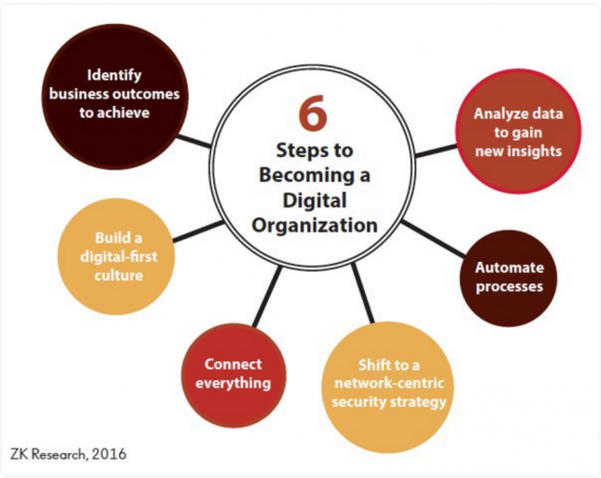 6 Steps to Becoming a Digital Org
