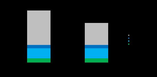 6807 config comparison