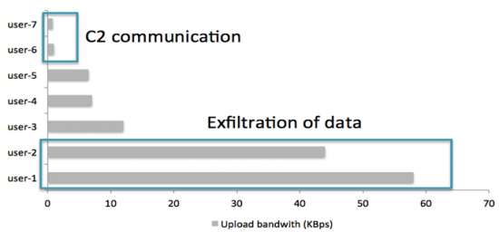 Example of upload volume for 7 hosts