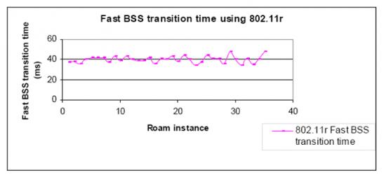 802.11r image 4