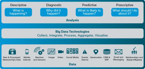 Big Data - elements