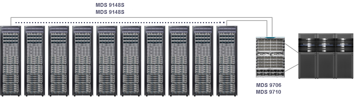 9148S ToR Architecture