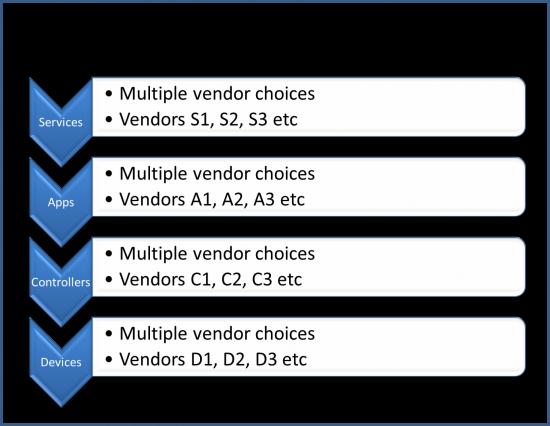 A Multi-Layer Model for SDN