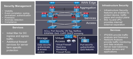 A Secure Cloud Data Center