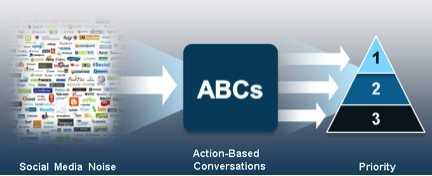 ABCs and 123s of Social Listening