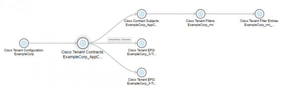 ACI and ServiceNow Dynamic Service Mapping Screen Shot 1