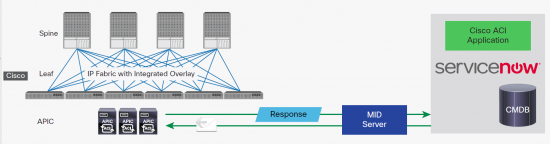 ACI and ServiceNow Integration High Level Arch Image