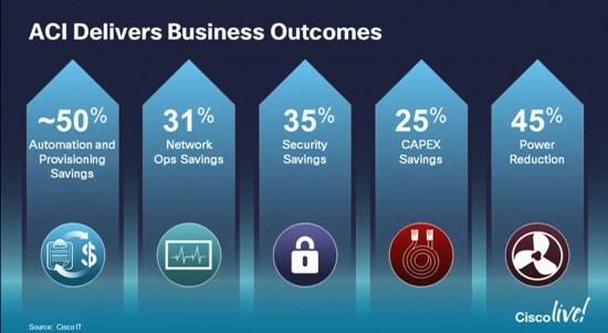 ACI Delivers Business Outcomes | CiscoLive