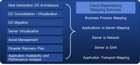 Cisco Application Dependency Mapping Service - Key use Cases