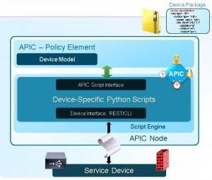 APIC Services Integration