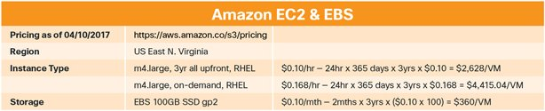 AWS EC2 & EBS Cost Table