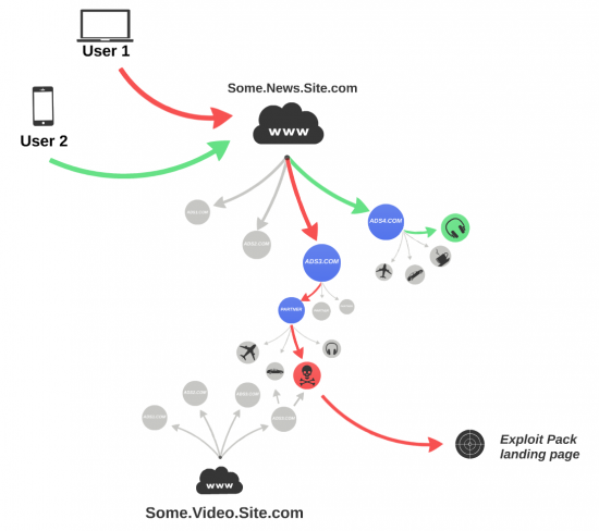 Malicious Propagation in the advertising network