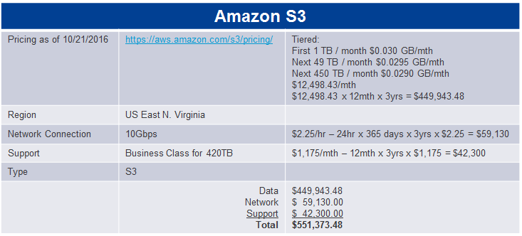 Amazon S3 Pricing Table