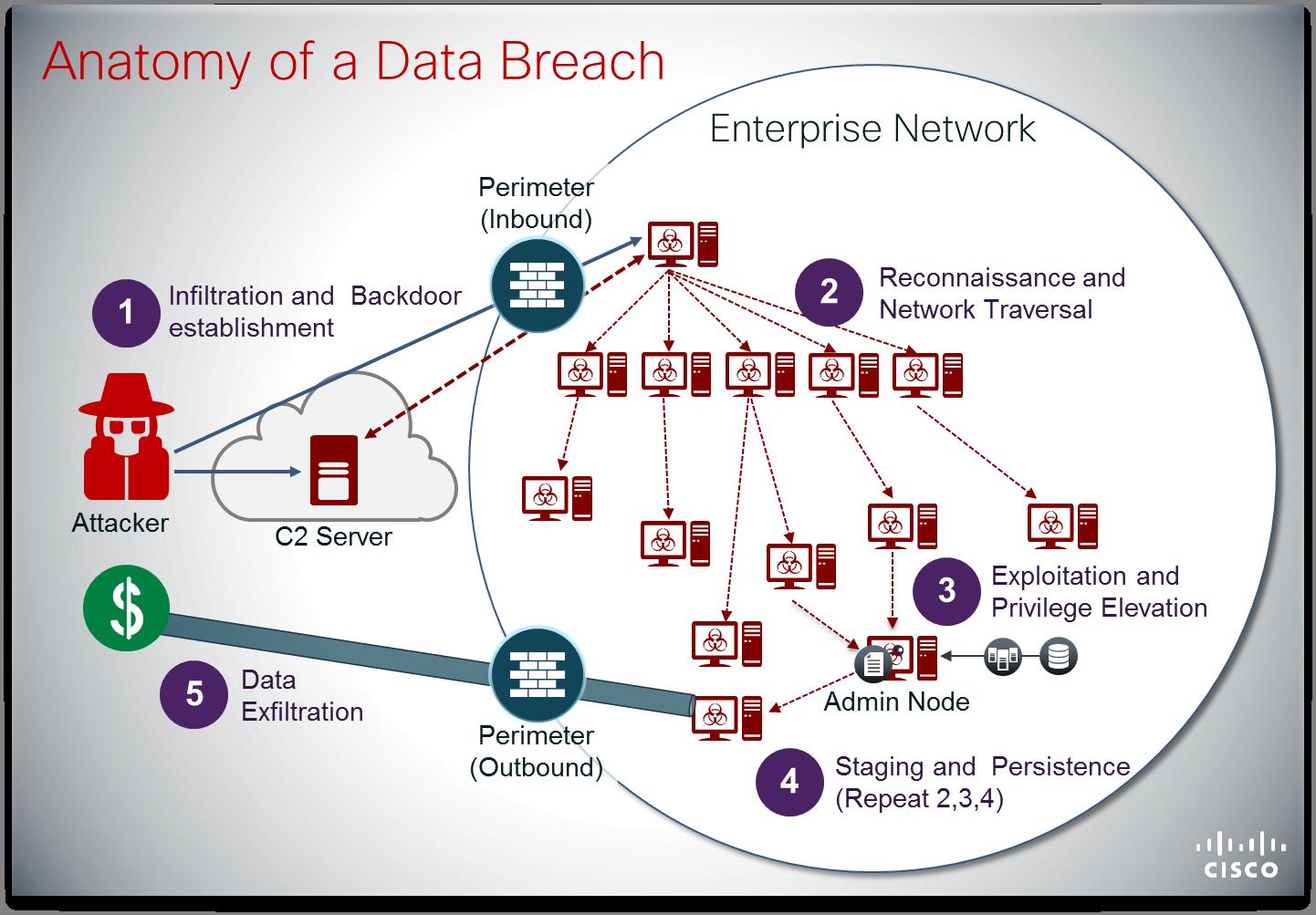 Anatomy of Data Breach