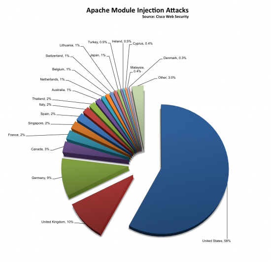 Apache_injection_attacks