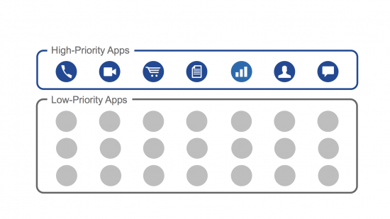 App Prioritization Visual