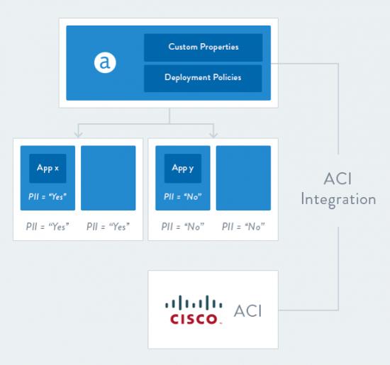Apprenda ACI Block Diagram for Blog image OPTION 2