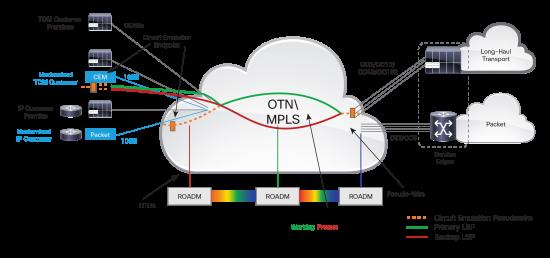 High-Density Circuit Emulation Technology