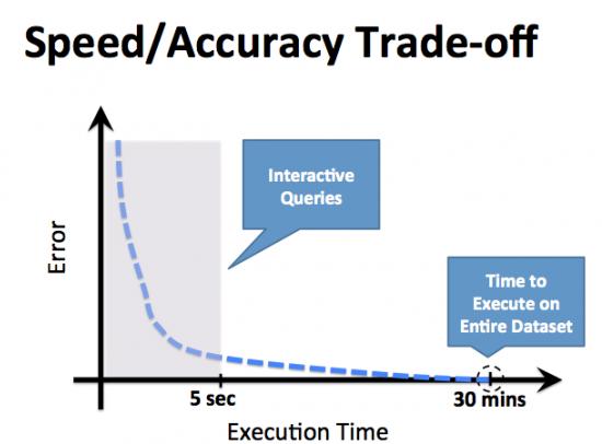 BlinkDB - Speed vs. Accuracy