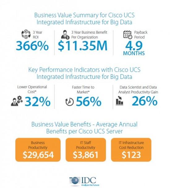 The Business Value Of Cisco Big Data Solutions Cisco Blogs