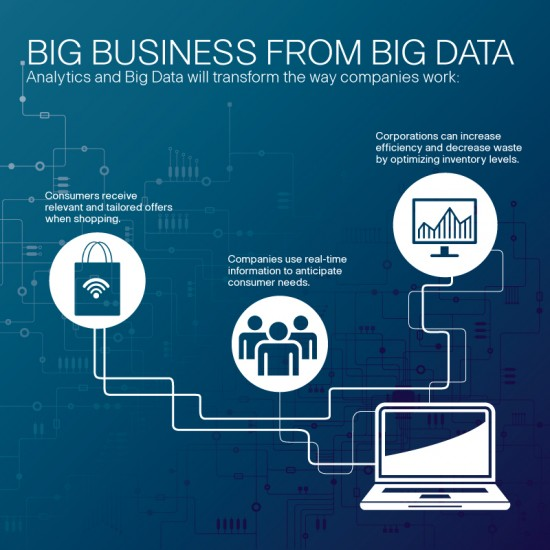 Big Business from Big Data - FINAL