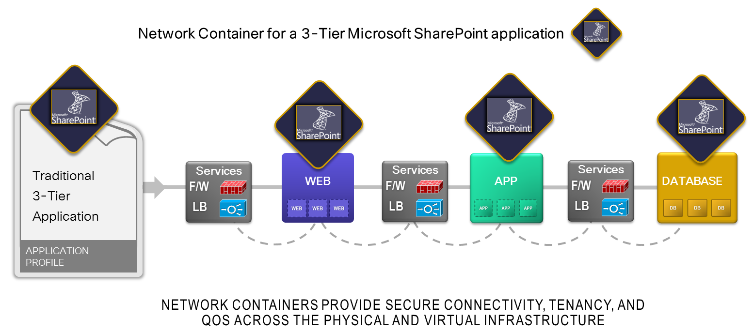 Blog-3-Sharepoint-Container