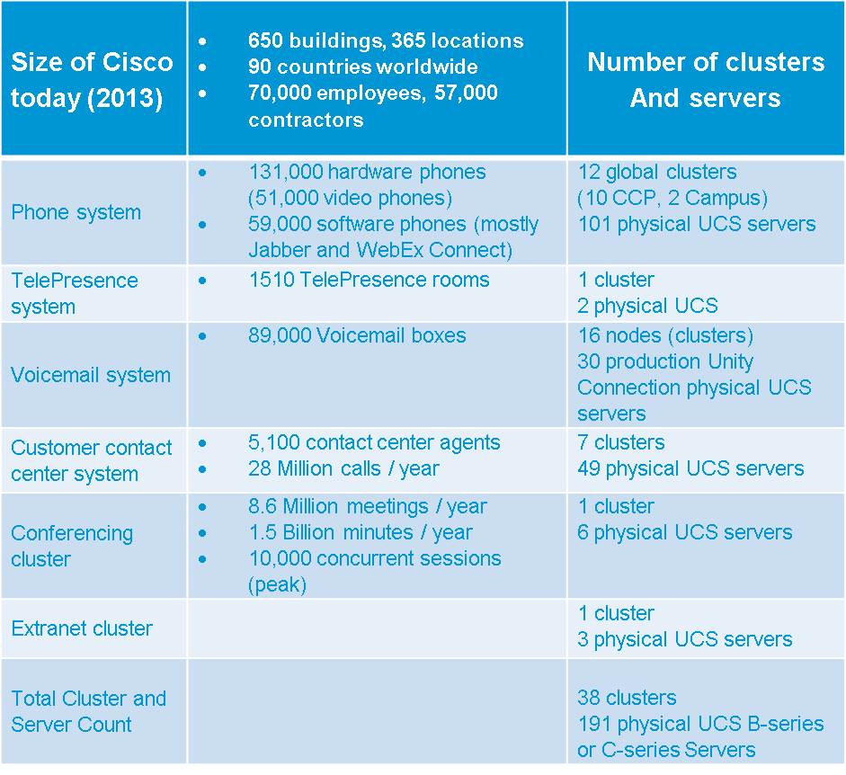 Table of Clusters Info