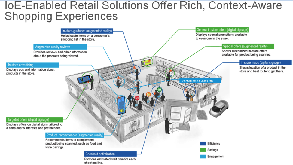 BlogPicturce_Rohit_IoE Enabled Retail Solutions