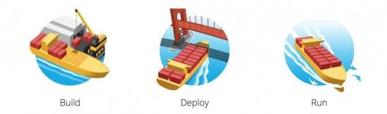 Build Deploy Run
