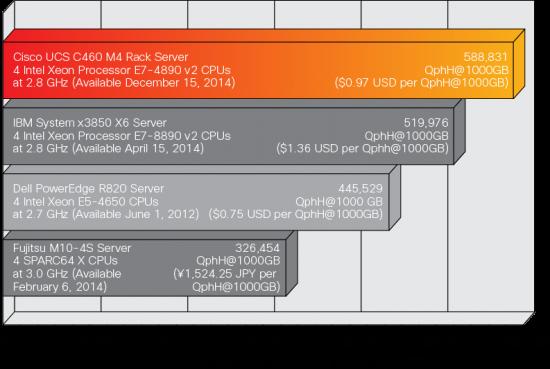 C460 TPC-H Results