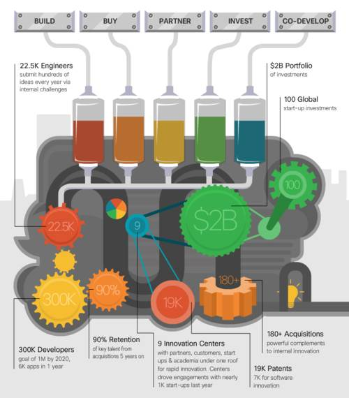 [ZTBE_9966]  CHILL is Doing Cool Innovation - Cisco Blogs | Innovation Engine Diagram |  | Cisco Blogs