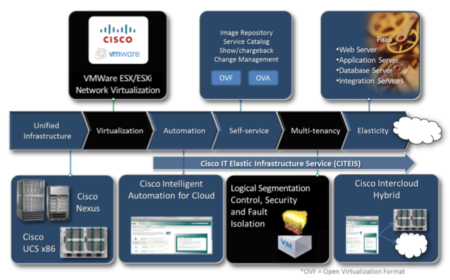 Journey to the Infrastructure Services Cloud