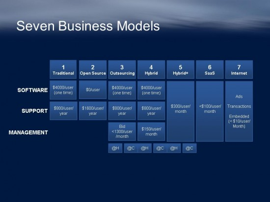 CLOUD 7 business models
