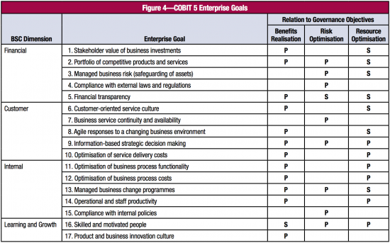 COBIT Enterprise Goals