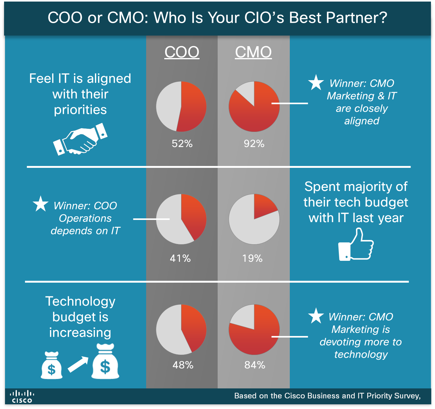 COO or CMO for CIO Partnership Cisco