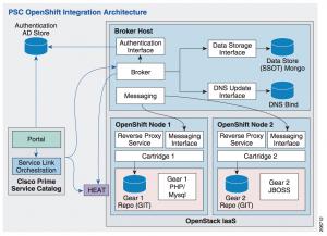 Cisco Prime Service Catalog & OpenShift
