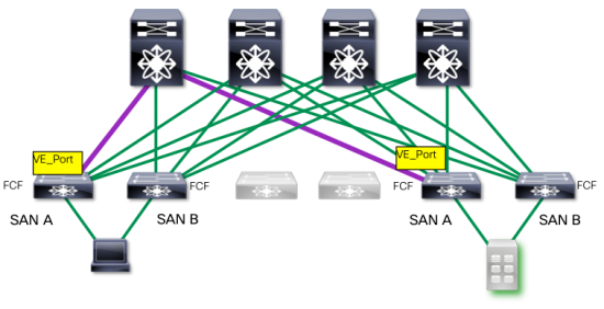 Each ISL is functionally equivalent to traditional North-South storage